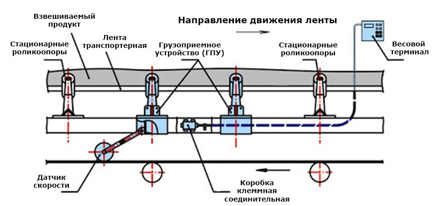 Датчики на конвейере транспортеры в клине